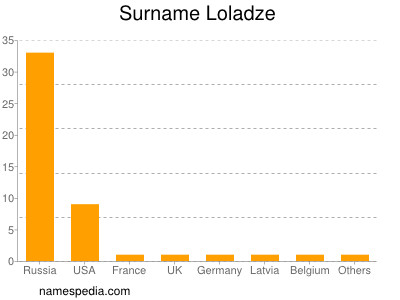 Surname Loladze