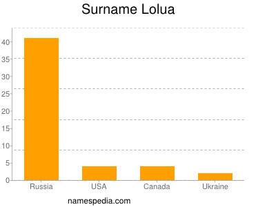 Surname Lolua