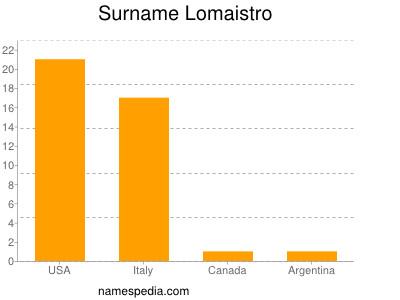 Surname Lomaistro