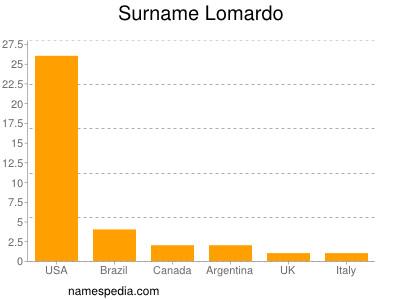 Surname Lomardo