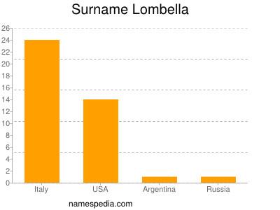 Familiennamen Lombella