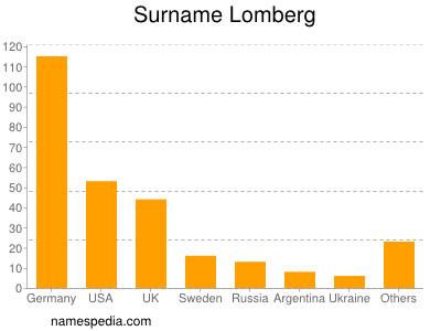 Surname Lomberg