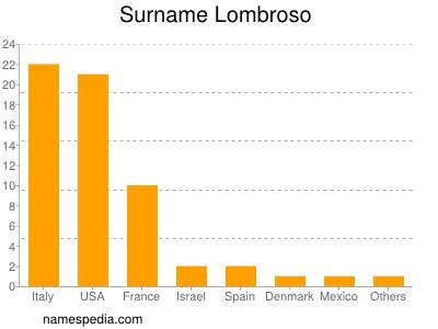 Surname Lombroso