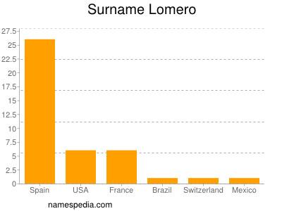 Surname Lomero