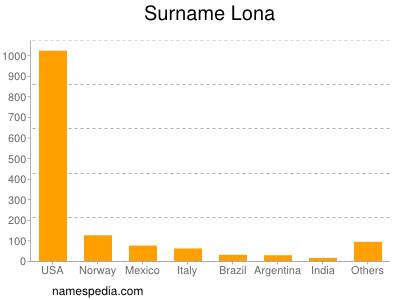 Surname Lona
