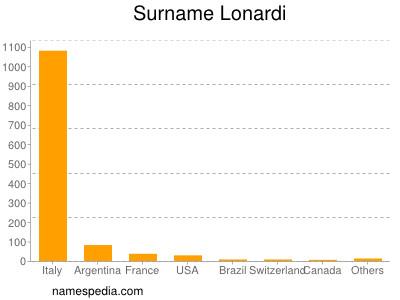 Surname Lonardi