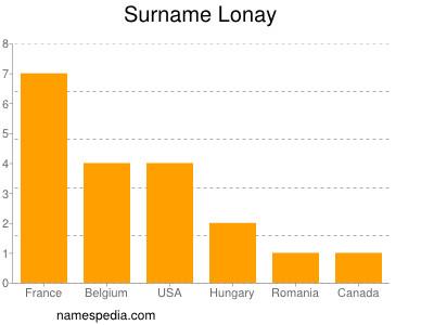 Surname Lonay