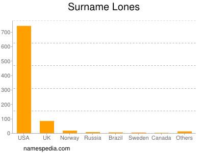 Surname Lones