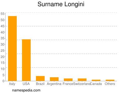 Surname Longini