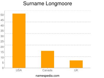Surname Longmoore