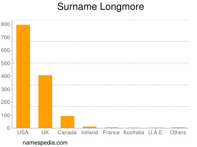 Surname Longmore