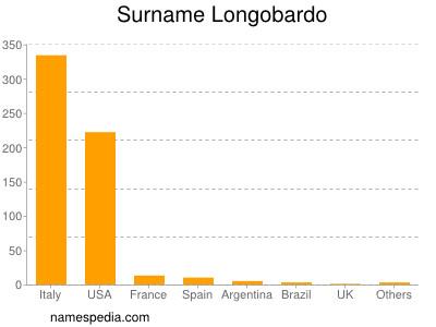 Surname Longobardo