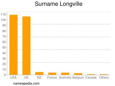 Surname Longville