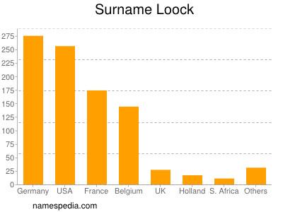 Surname Loock