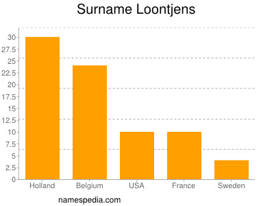 Surname Loontjens