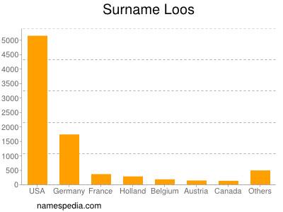Surname Loos