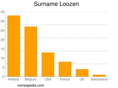 Surname Loozen
