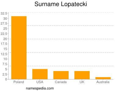 nom Lopatecki