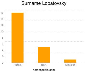 Surname Lopatovsky