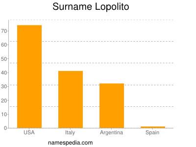 Surname Lopolito