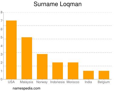 Surname Loqman