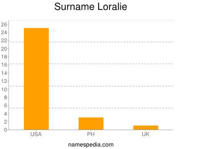 Surname Loralie