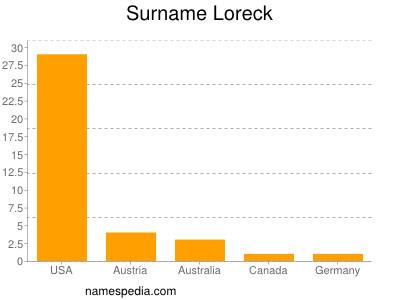 Surname Loreck