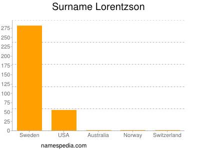 Surname Lorentzson
