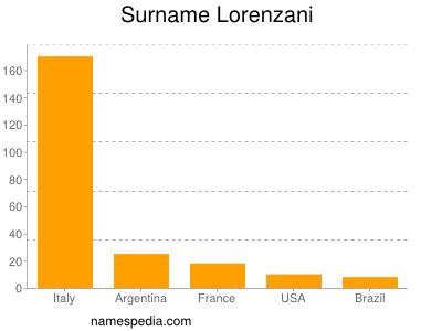 Familiennamen Lorenzani