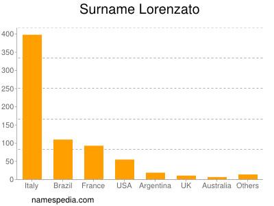 Surname Lorenzato