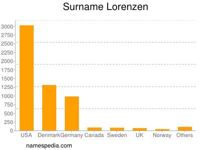 Surname Lorenzen
