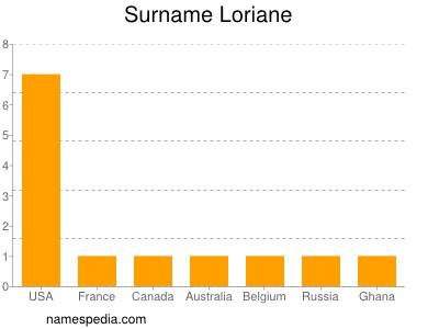 Surname Loriane
