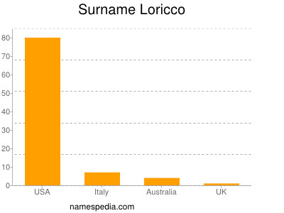 Surname Loricco