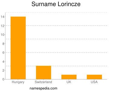 Surname Lorincze