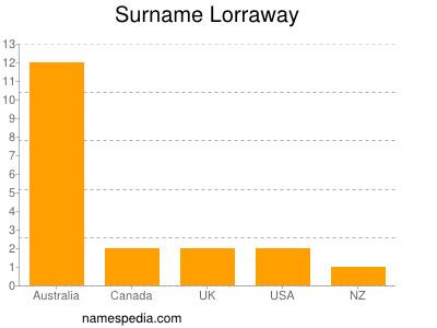 Surname Lorraway