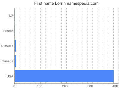 Given name Lorrin