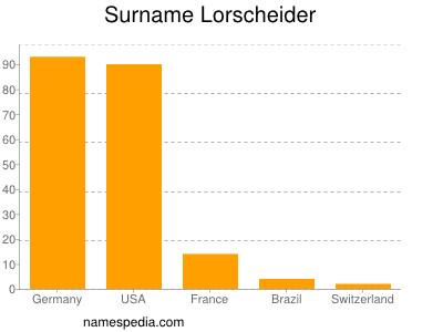 Surname Lorscheider