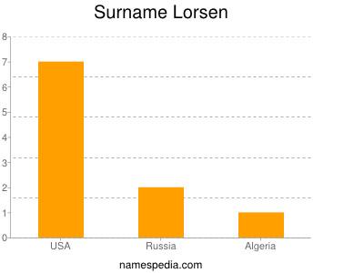Surname Lorsen