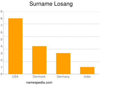 Surname Losang