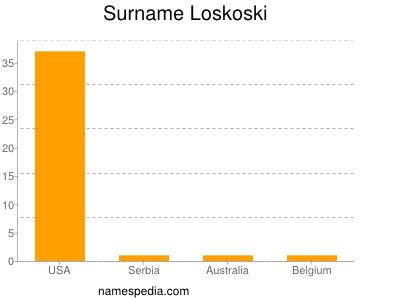 Surname Loskoski