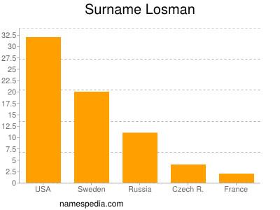 Surname Losman