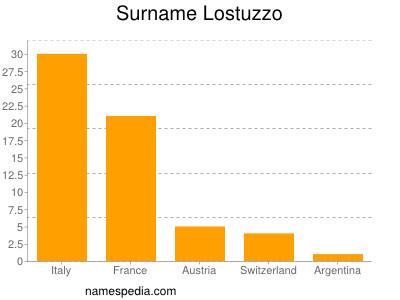 Surname Lostuzzo