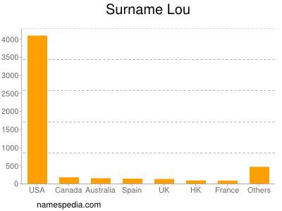 Familiennamen Lou