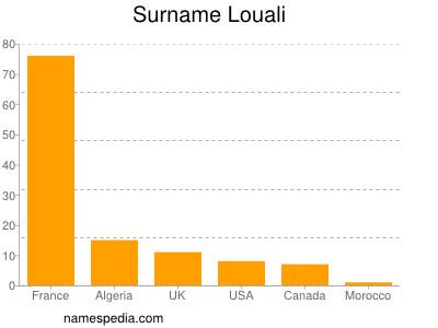 Surname Louali