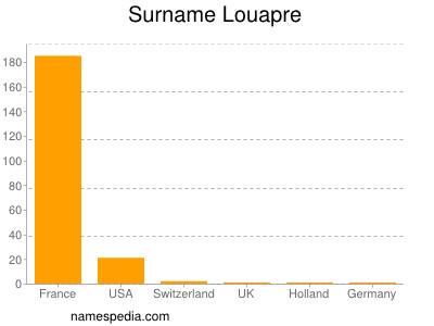 Surname Louapre