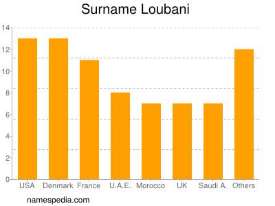 Surname Loubani