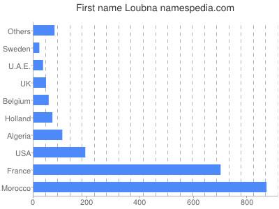 prenom Loubna