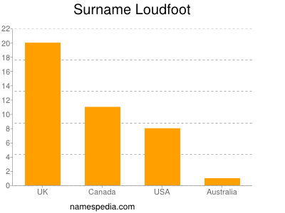 Surname Loudfoot