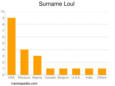 Surname Loul