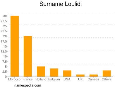 Surname Loulidi